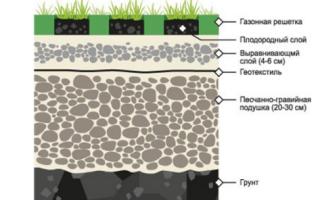 Нужен ли геотекстиль для газона, его устройство и укладка, какую геоткань выбрать от сорняков